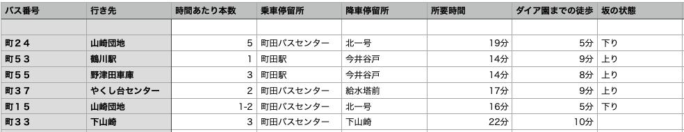 町田駅からダリア園までのバスの表